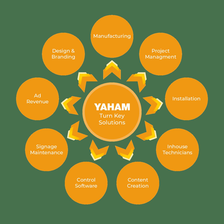 Yaham LED Process