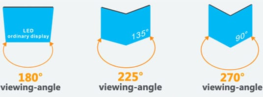 Viewing Angles 180, 225, 270